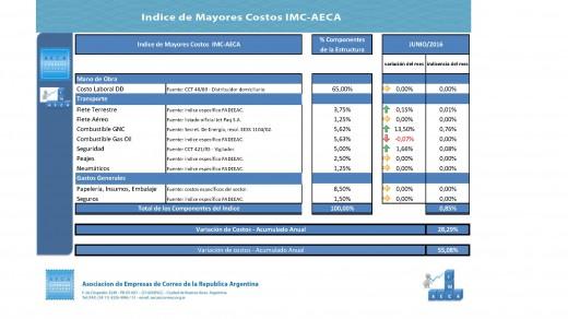 IMC AECA 2016