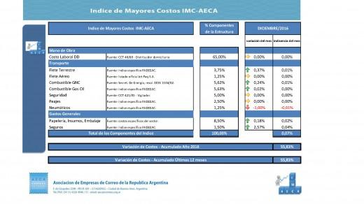 imc-aeca-2016