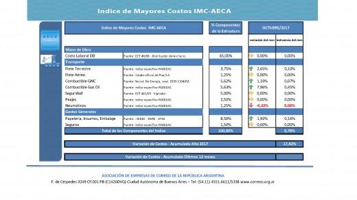 IMC AECA 2017