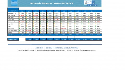 IMC AECA ACU 2018