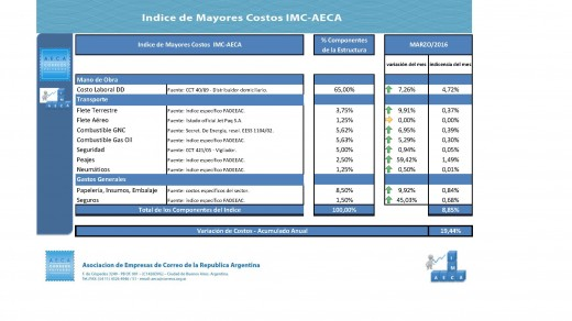 IMC AECA MARZO 2016