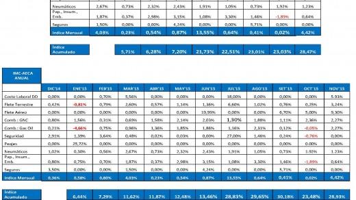 Indice de Mayores Costos  IMC NOV