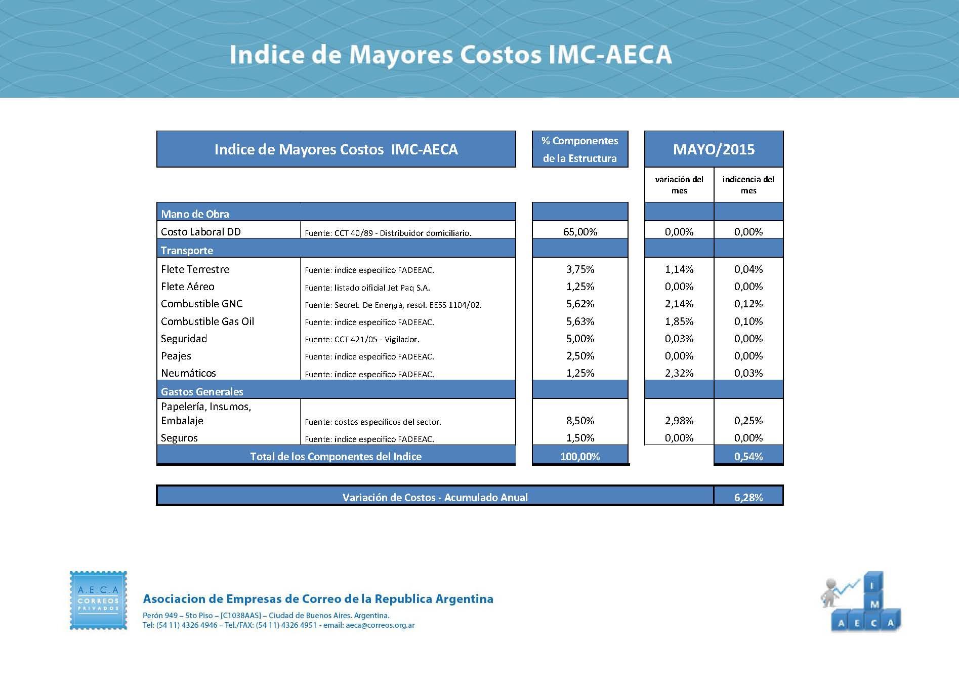 Indices | AECA