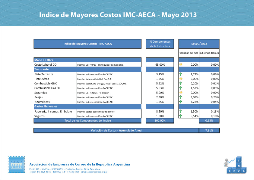 indice-05-13