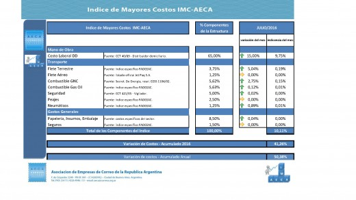 IMC AECA 2016 - julio