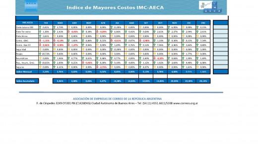 IMC AECA 2018 - ACU