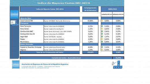 IMC AECA  ABR2016