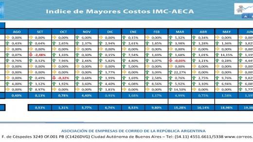 IMC AECA Julio-Acumulado