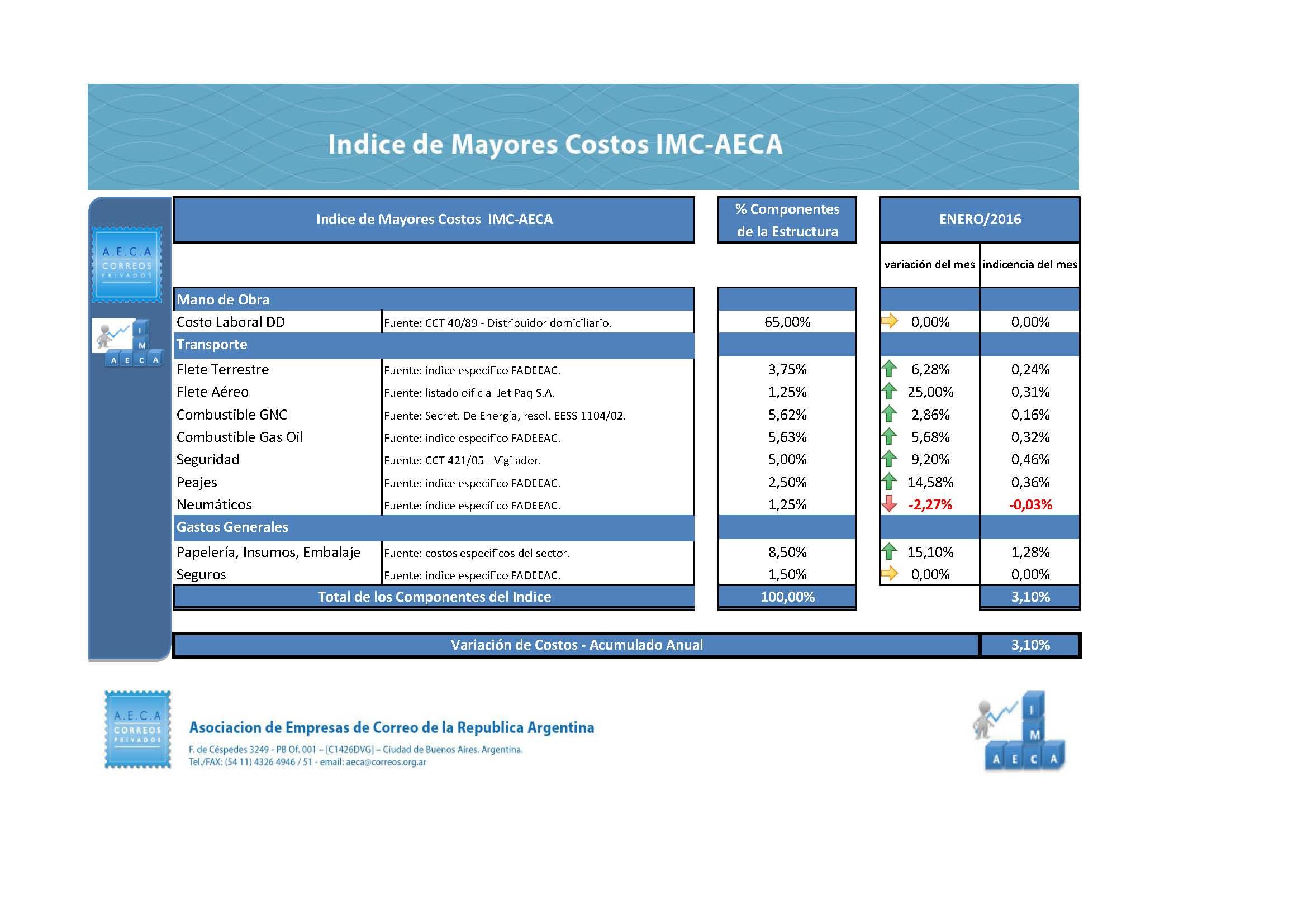 IMC AECA ene 2016