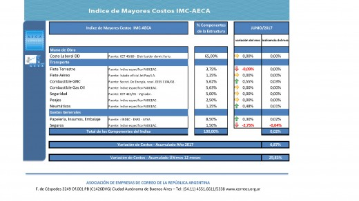 IMC AECA jun 2017