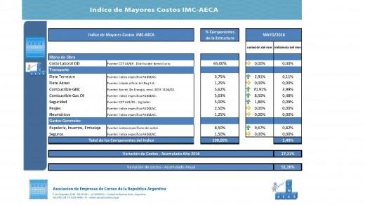 IMC mayo AECA 2016 (5)