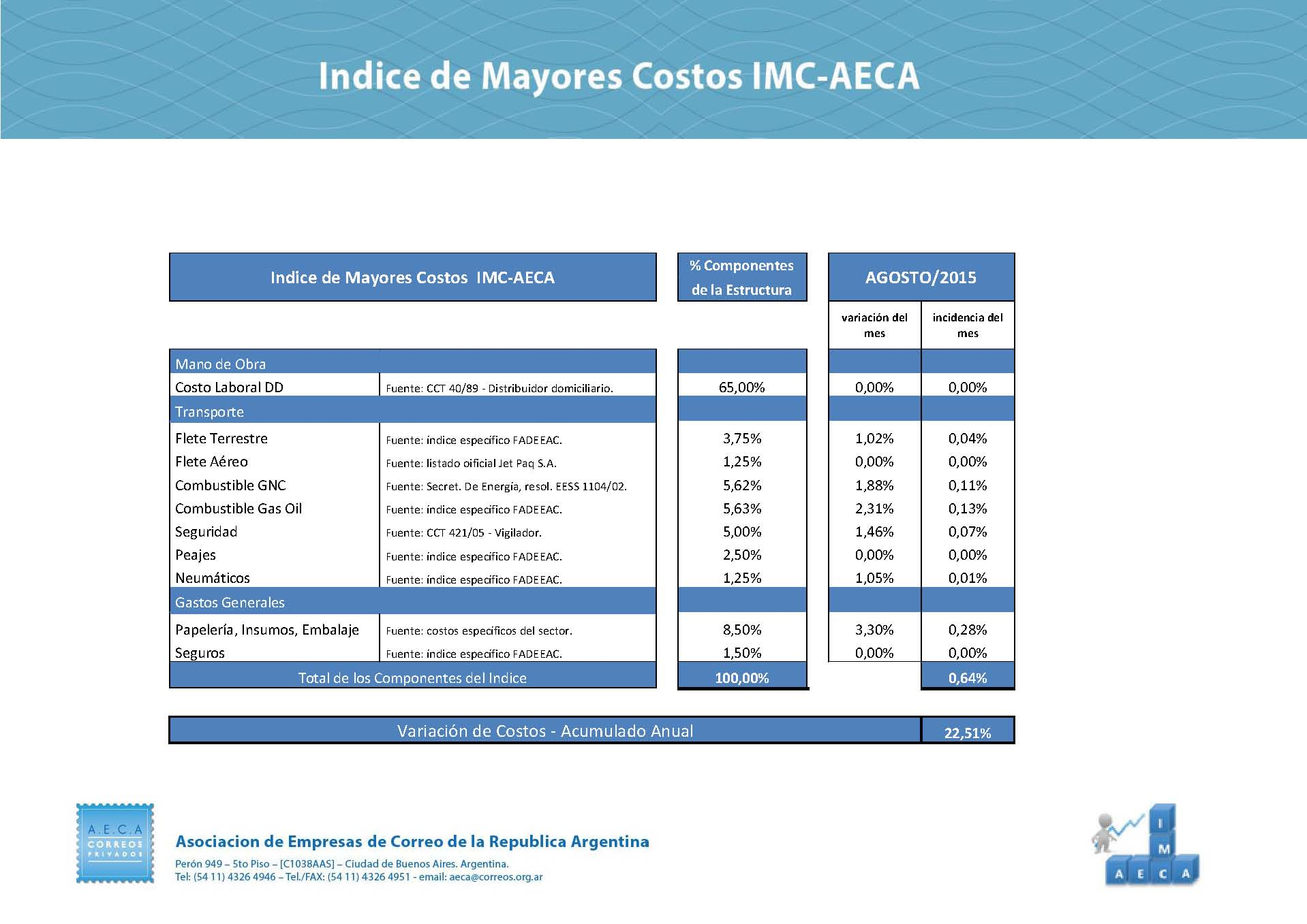 Indice de Mayores Costos  IMC agosto