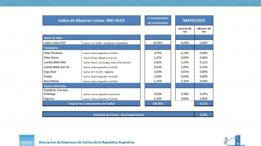 Indice de Mayores Costos  IMC