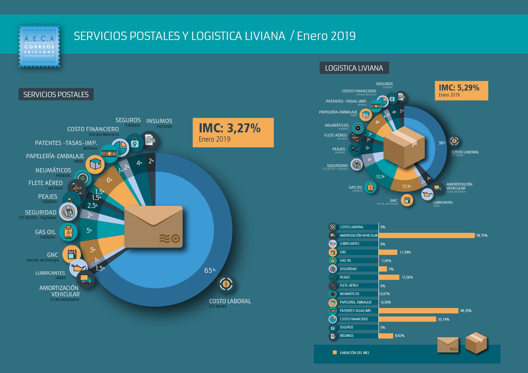 Indices-Enero-2019