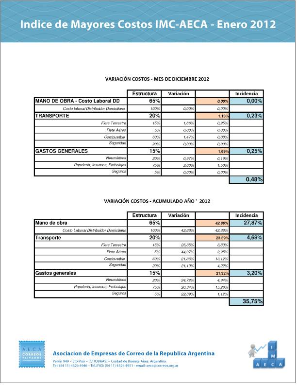 indice-01-2012