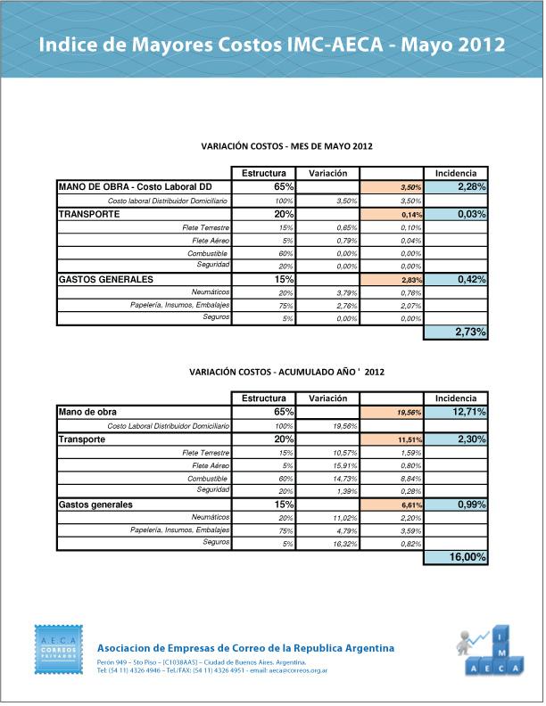 indice-05-12