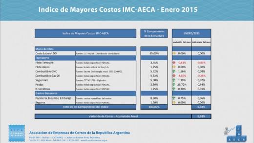 indice-enero-2015-preview