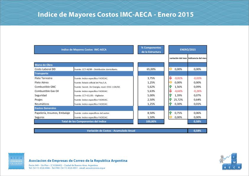 indice-enero-2015